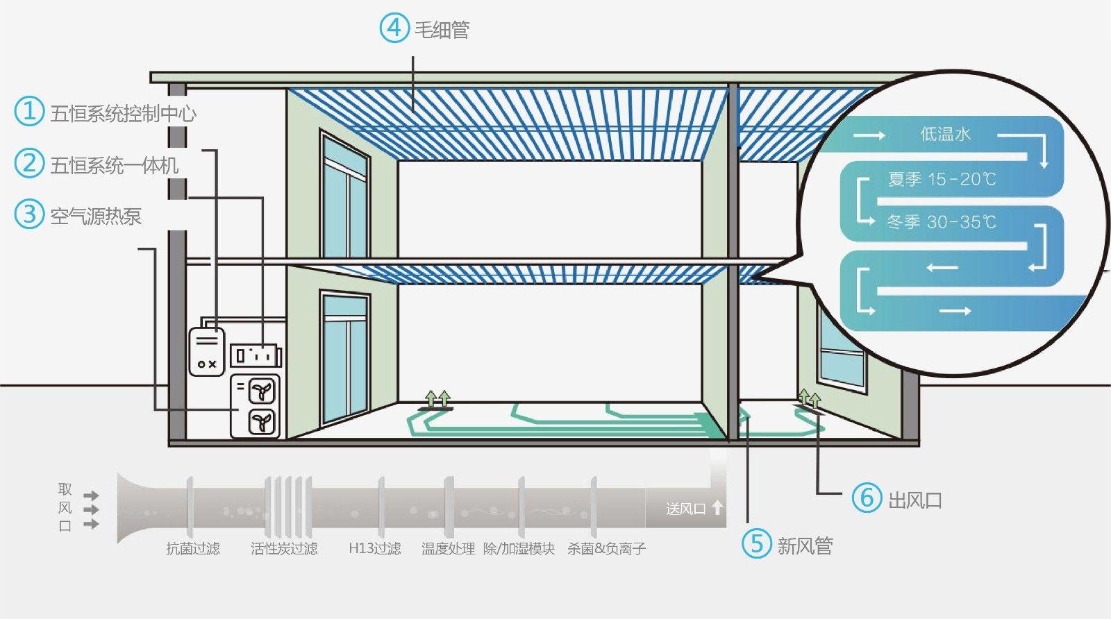 产品中心-系统-五恒系统详情页-03.jpg