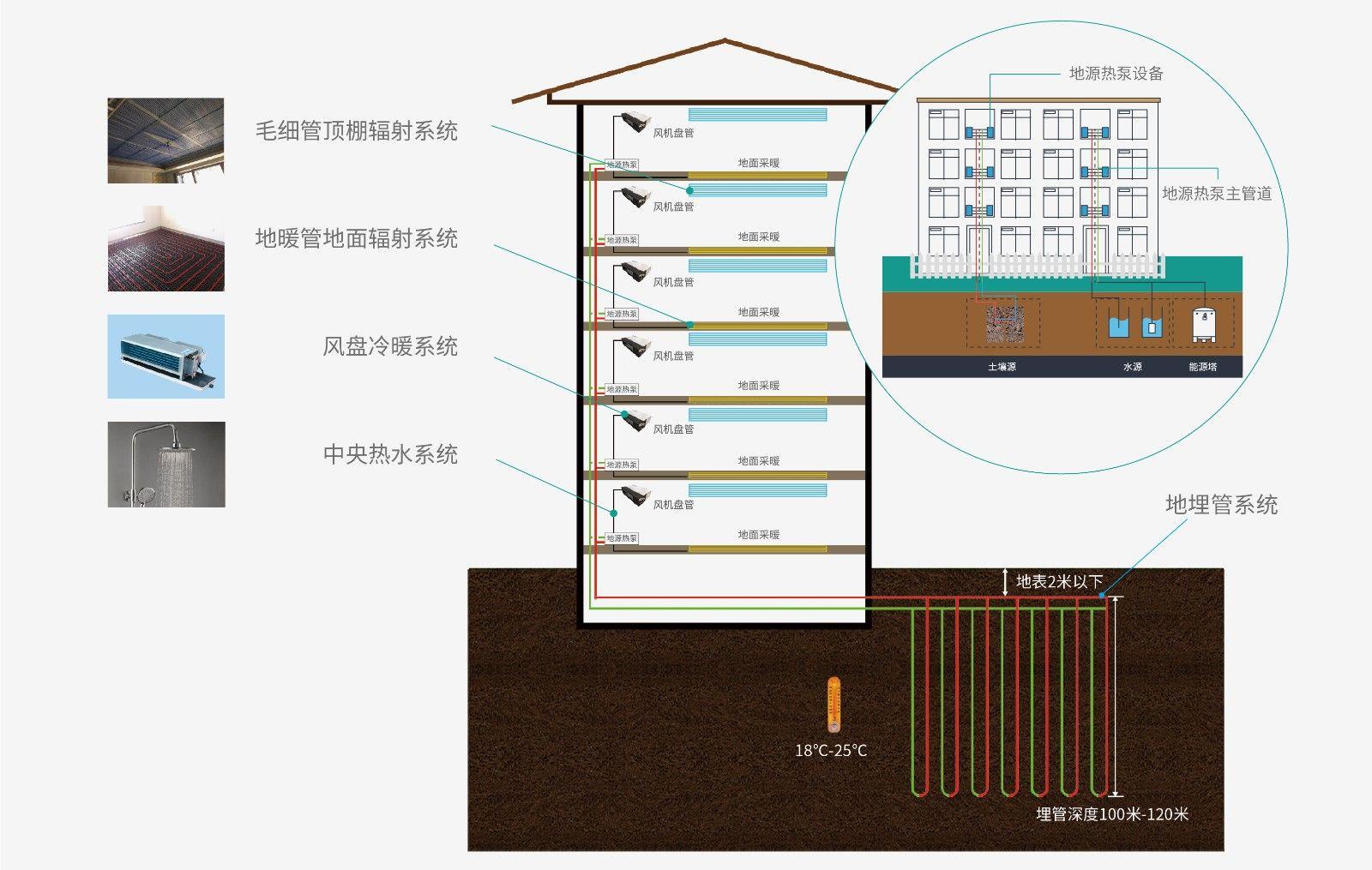产品中心-系统-地源热泵三联供详情页-02.jpg